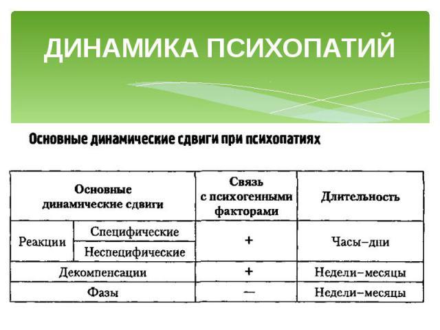 ДИНАМИКА ПСИХОПАТИЙ
