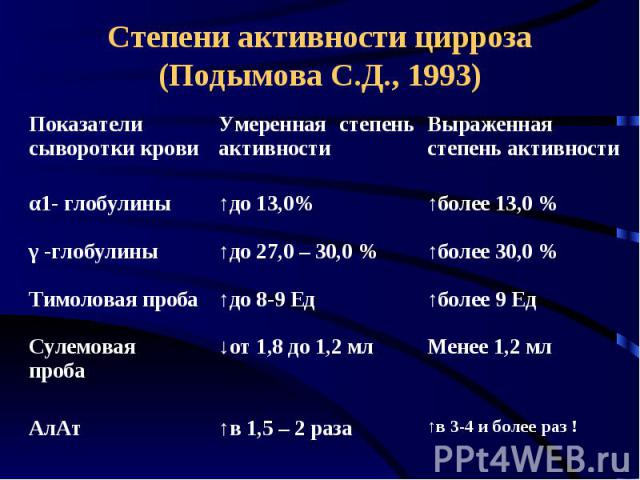Степени активности цирроза (Подымова С.Д., 1993)