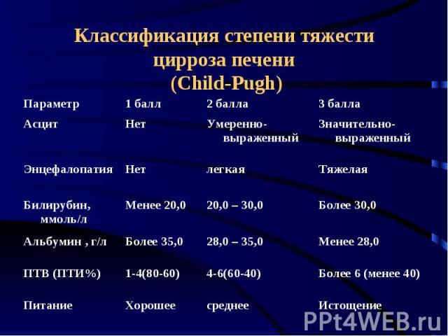 Классификация степени тяжести цирроза печени (Child-Pugh)