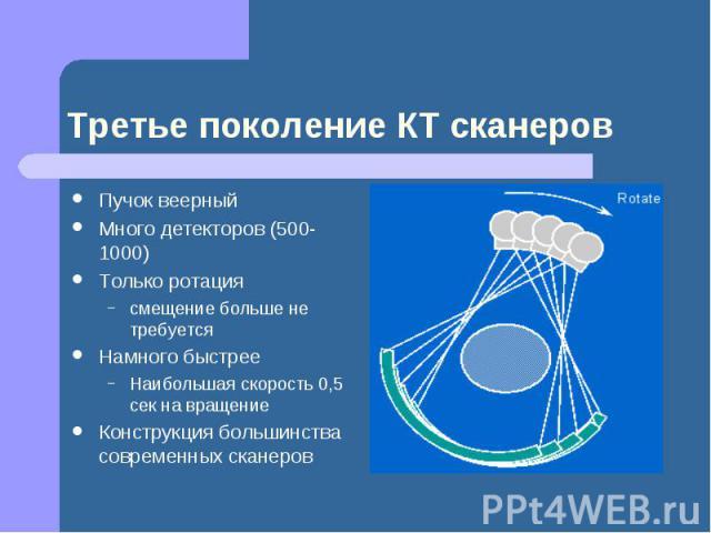 Третье поколение КТ сканеров Пучок веерный Много детекторов (500-1000) Только ротация смещение больше не требуется Намного быстрее Наибольшая скорость 0,5 сек на вращение Конструкция большинства современных сканеров