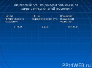 Финансовый план по доходам поликлиник за прикрепленных жителей территории