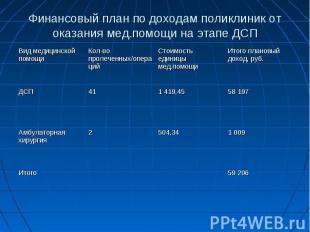 Финансовый план по доходам поликлиник от оказания мед.помощи на этапе ДСП