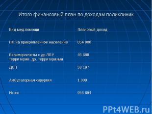 Итого финансовый план по доходам поликлиник