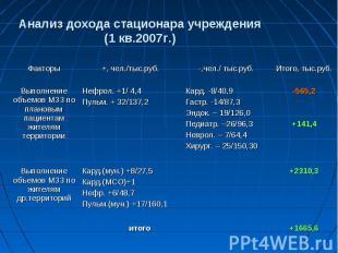 Анализ дохода стационара учреждения (1 кв.2007г.)