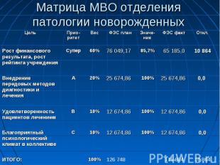 Матрица МВО отделения патологии новорожденных