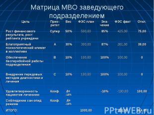 Матрица МВО заведующего подразделением
