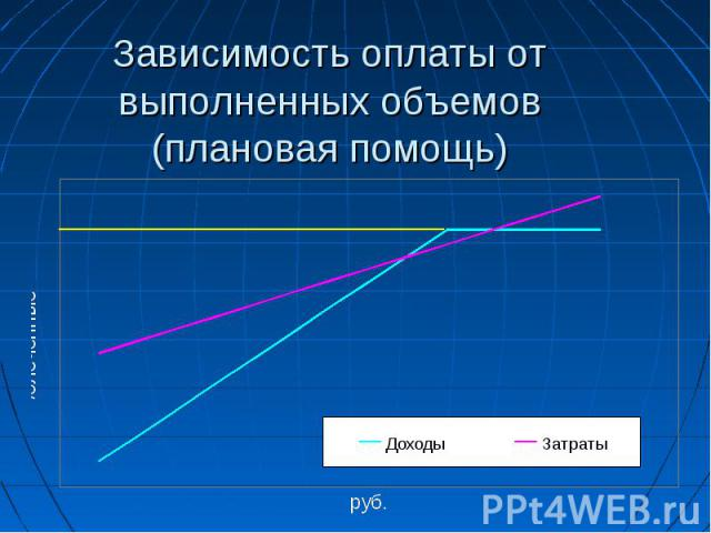 Зависимость оплаты от выполненных объемов (плановая помощь)