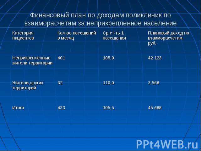 Финансовый план по доходам поликлиник по взаиморасчетам за неприкрепленное население