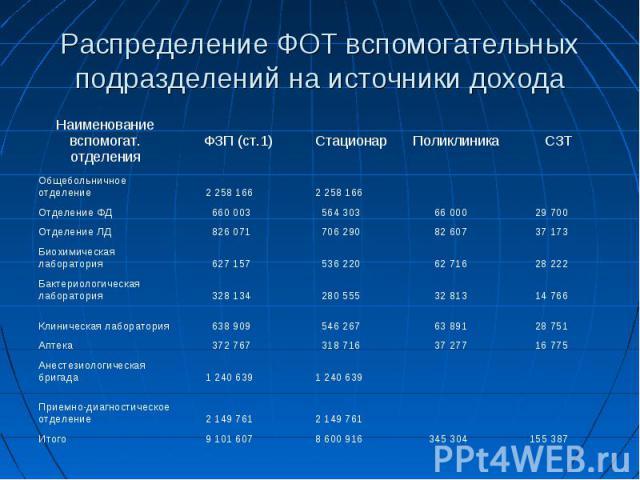 Распределение ФОТ вспомогательных подразделений на источники дохода