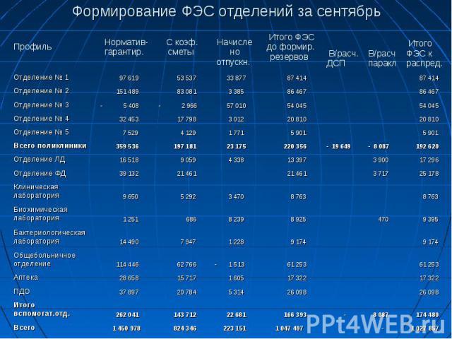 Формирование ФЭС отделений за сентябрь