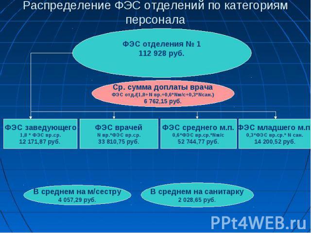 Распределение ФЭС отделений по категориям персонала