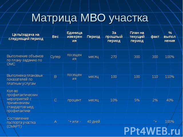 Матрица МВО участка