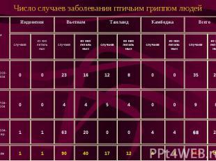 Число случаев заболевания птичьим гриппом людей
