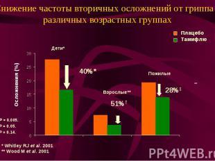 Снижение частоты вторичных осложнений от гриппа в различных возрастных группах