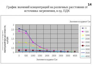 График значений концентраций на различных расстояния от источника загрязнения, в