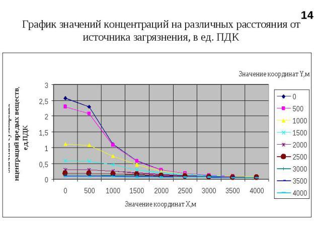 График значений концентраций на различных расстояния от источника загрязнения, в ед. ПДК