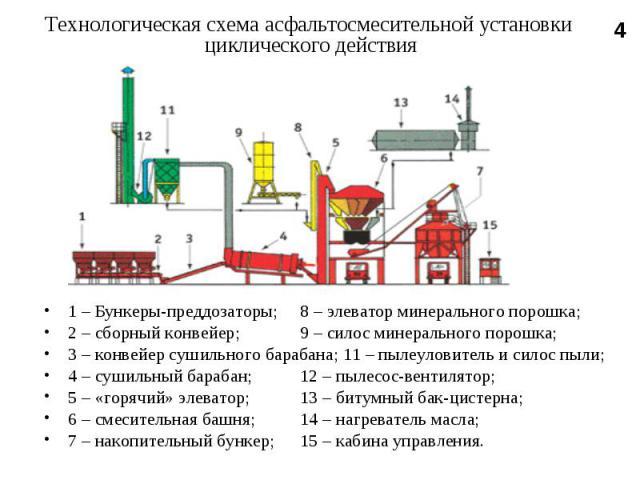 1 – Бункеры-преддозаторы; 8 – элеватор минерального порошка; 1 – Бункеры-преддозаторы; 8 – элеватор минерального порошка; 2 – сборный конвейер; 9 – силос минерального порошка; 3 – конвейер сушильного барабана; 11 – пылеуловитель и силос пыли; 4 – су…
