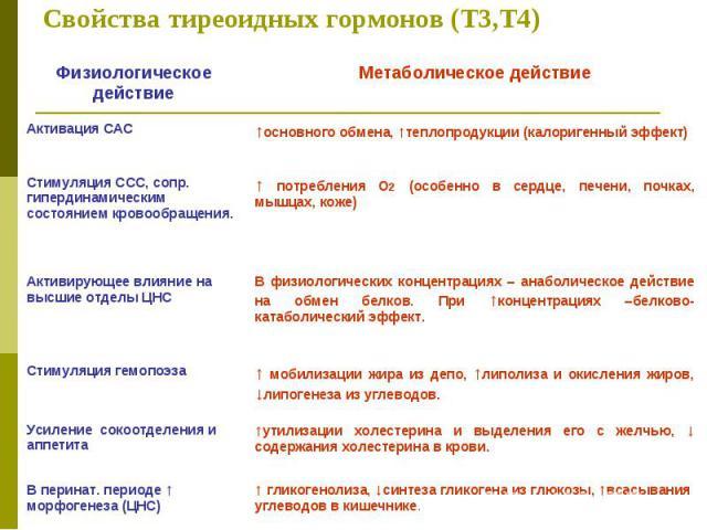 Свойства тиреоидных гормонов (Т3,Т4)