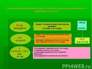 Тактика экстренной профилактики столбняка у взрослых в зависимости от прививочно
