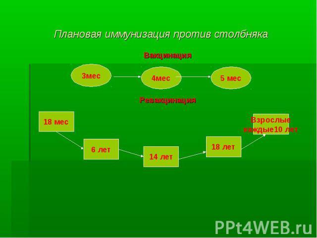 Плановая иммунизация против столбняка
