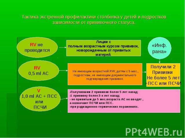 Тактика экстренной профилактики столбняка у детей и подростков зависимости от прививочного статуса.