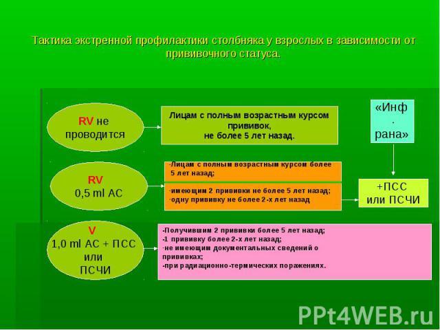 Тактика экстренной профилактики столбняка у взрослых в зависимости от прививочного статуса. «Инф. рана»