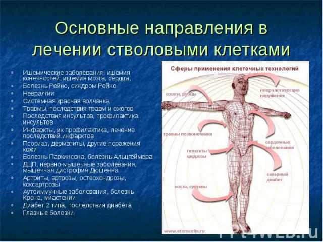 Ишемические заболевания, ишемия конечностей, ишемия мозга, сердца, Ишемические заболевания, ишемия конечностей, ишемия мозга, сердца, Болезнь Рейно, синдром Рейно Невралгии Системная красная волчанка Травмы, последствия травм и ожогов Последствия ин…