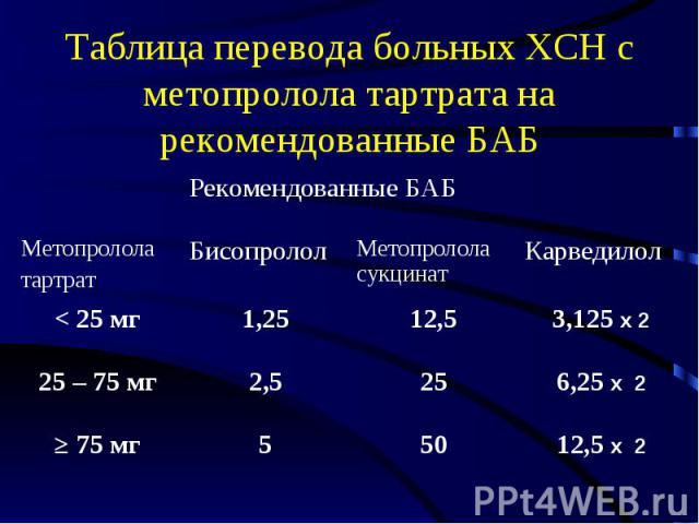 Таблица перевода больных ХСН с метопролола тартрата на рекомендованные БАБ
