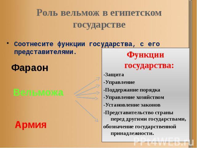 Роль вельмож в египетском государстве Соотнесите функции государства, с его представителями.