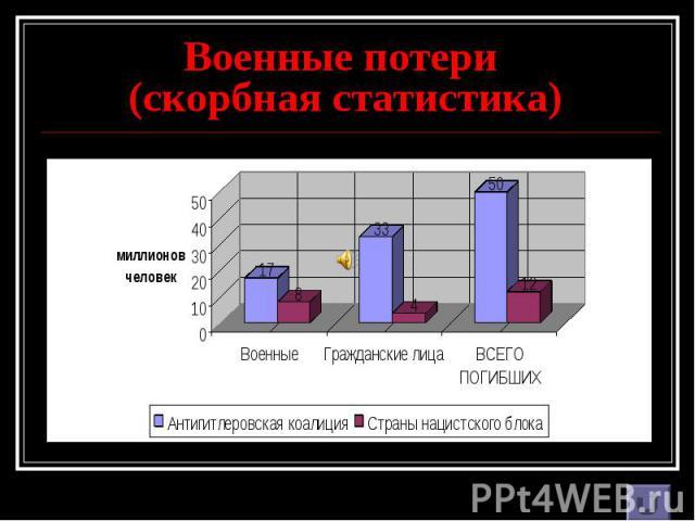 Военные потери (скорбная статистика)