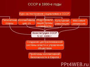 СССР в 1930-е годы