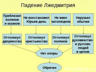 Падение Лжедмитрия