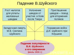 Падение В.Шуйского