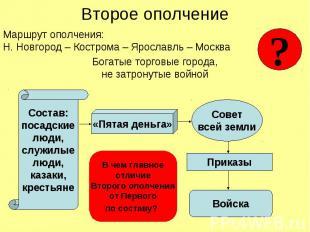 Второе ополчение Маршрут ополчения: Н. Новгород – Кострома – Ярославль – Москва