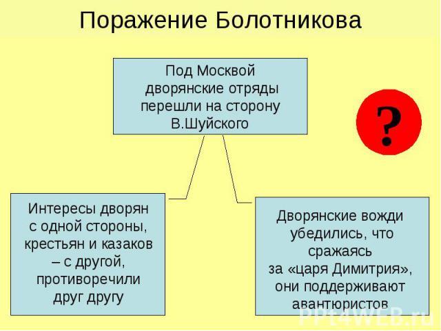Поражение Болотникова