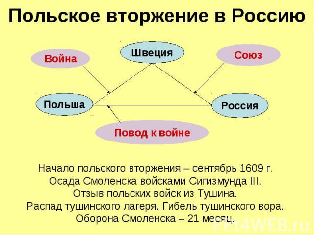 Польское вторжение в Россию