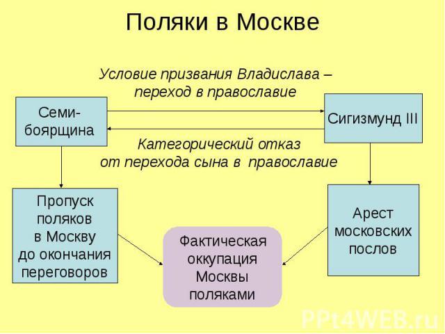 Поляки в Москве