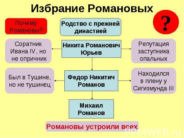 Избрание Романовых