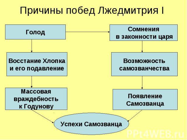 Причины побед Лжедмитрия I