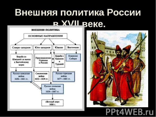 Внешняя политика России в XVII веке.