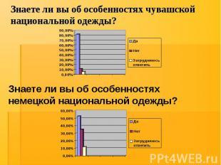 Знаете ли вы об особенностях чувашской национальной одежды?
