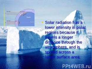 Solar radiation has a lower intensity in polar regions because it travels a long