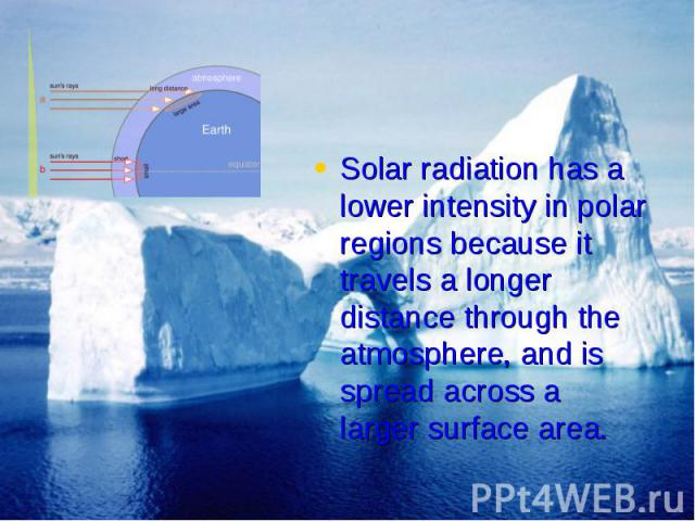Solar radiation has a lower intensity in polar regions because it travels a longer distance through the atmosphere, and is spread across a larger surface area. Solar radiation has a lower intensity in polar regions because it travels a longer distan…