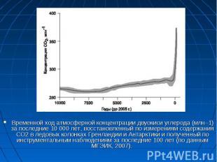Временной ход атмосферной концентрации двуокиси углерода (млн–1) за последние 10