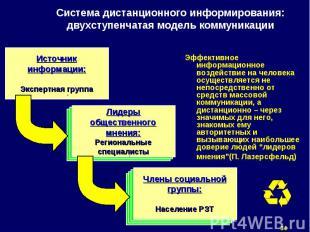 Эффективное информационное воздействие на человека осуществляется не непосредств