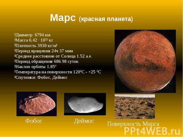 Марс (красная планета) Диаметр 6794 км Масса 6,42 · 10²³ кг Плотность 3930 кг/м³ Период вращения 24ч 37 мин Среднее расстояние от Солнца 1.52 а.е. Период обращения 686.98 суток Наклон орбиты 1,85º Температура на поверхности 120ºС - +25 ºС Спутники: …