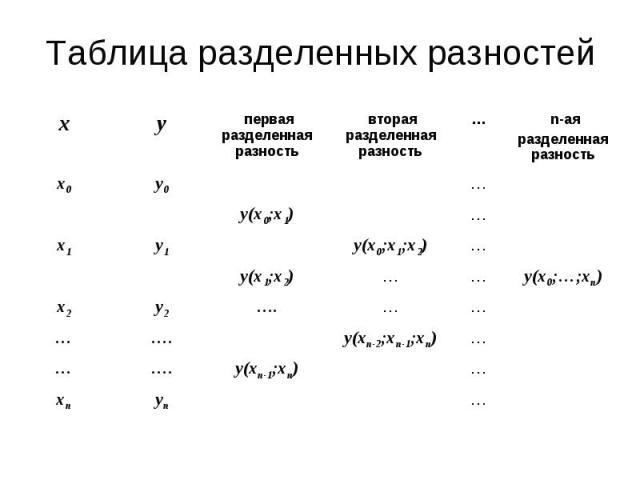 Таблица разделенных разностей