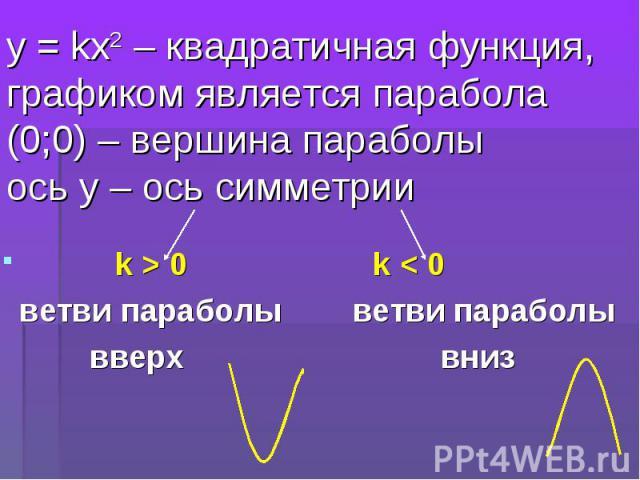 k > 0 k < 0 k > 0 k < 0 ветви параболы ветви параболы вверх вниз