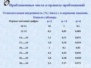 Приближенные числа и правила приближений Относительная погрешность (%) чисел с n