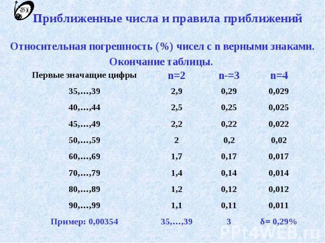 Приближенные числа и правила приближений Относительная погрешность (%) чисел с n верными знаками. Окончание таблицы.